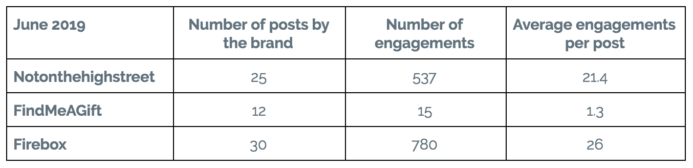 table showing number of posts and engagements