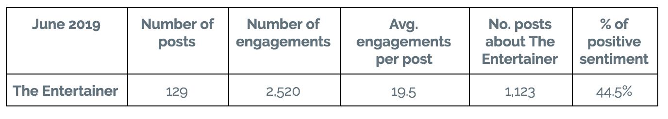 The entertainer data