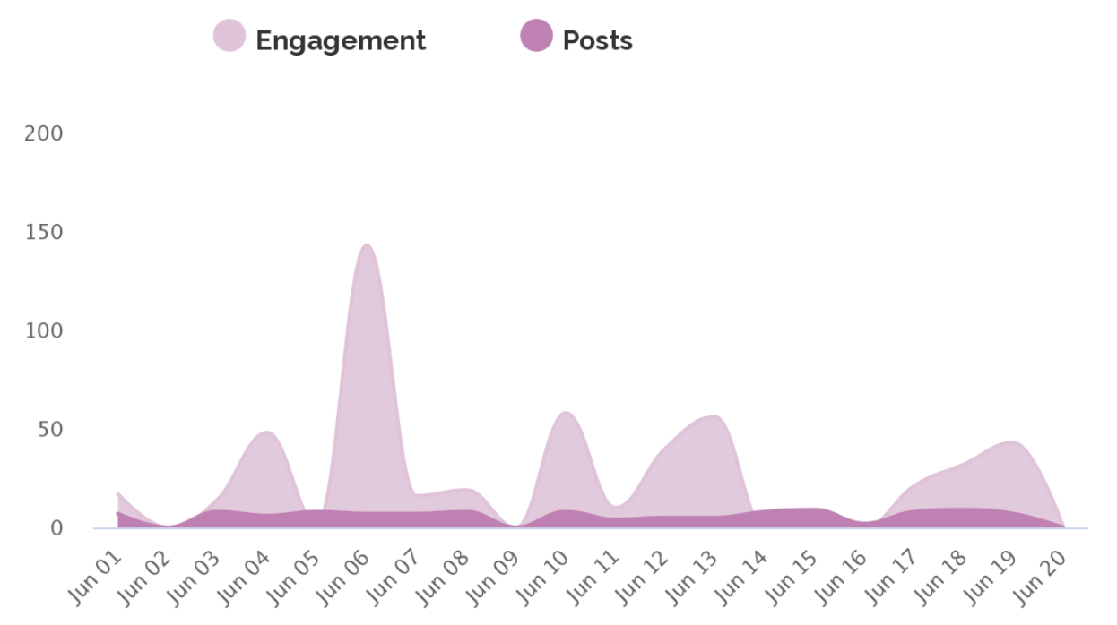 maybe-engagement-graph-entertainer