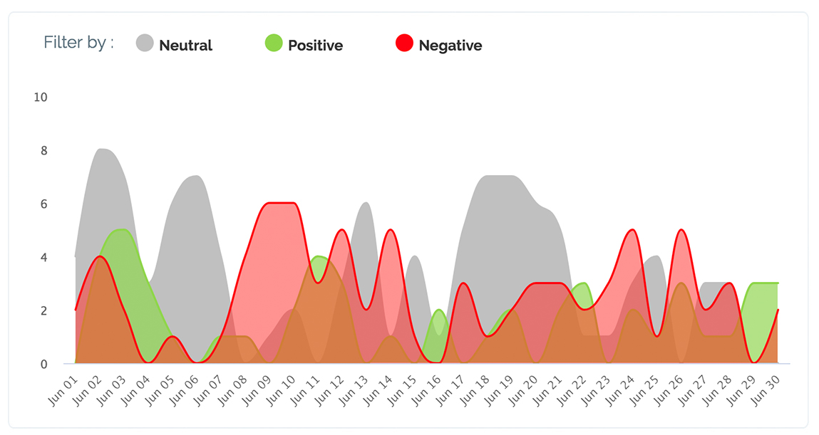 Maybe* report showing sentiment for Ovarian Cancer in Canada