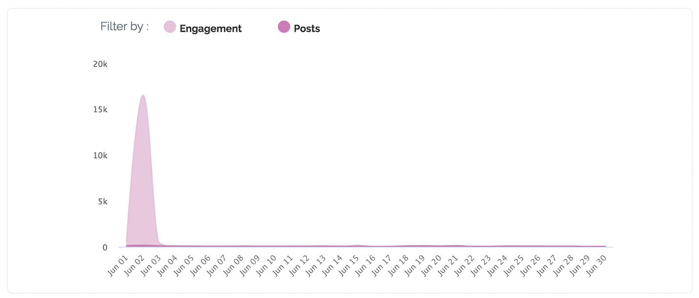 Maybe* report showing social media engagement with OCC in the US