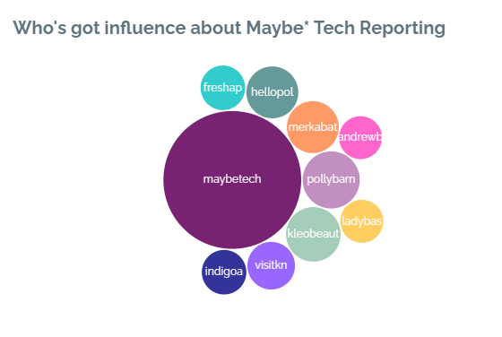 Maybe* influencers