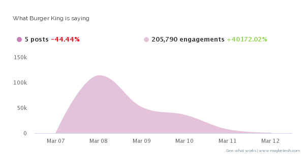 Burger King social media engagement