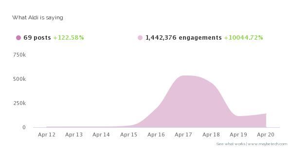 aldi social media engagement
